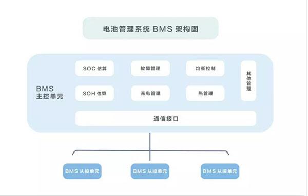 自主专利,实力演绎!一文解析换个电BMS电池管理系统